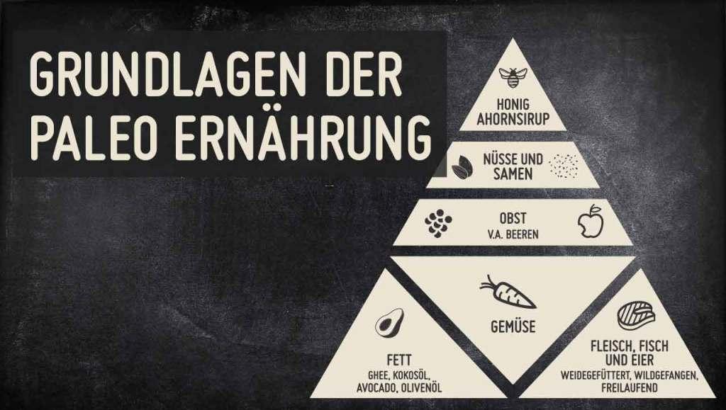 Grundlagen-der-Paleo-Ernaehrung-Paleo-Ernaehrungspyramide