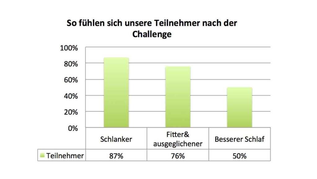 Challenge Teilnehmer Feedback